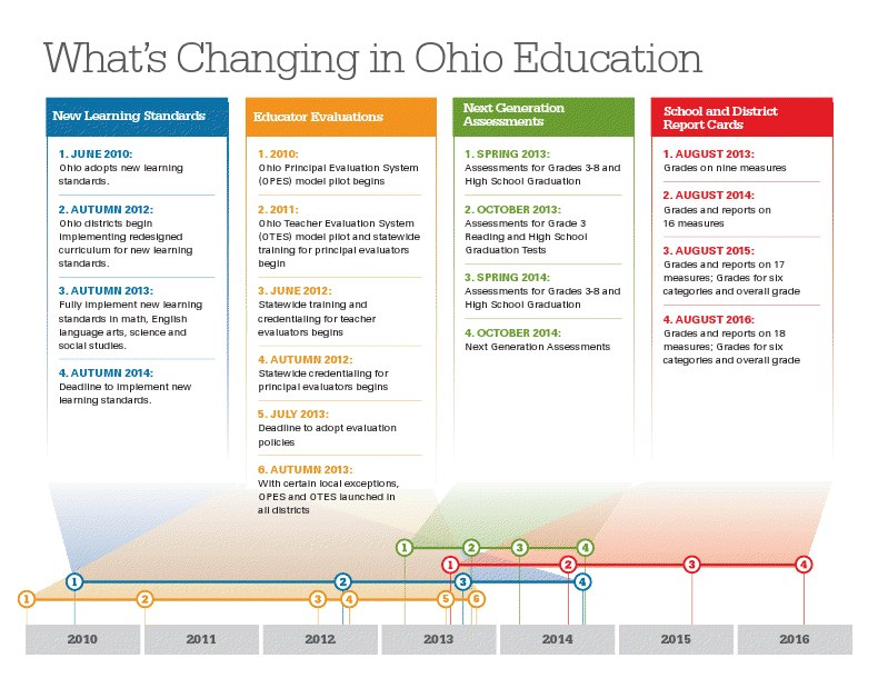 What_s Changing in Ohio Education Timeline.pdf - Google Drive
